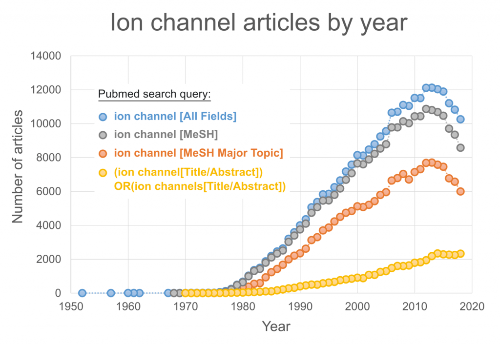 ion channel articles per year