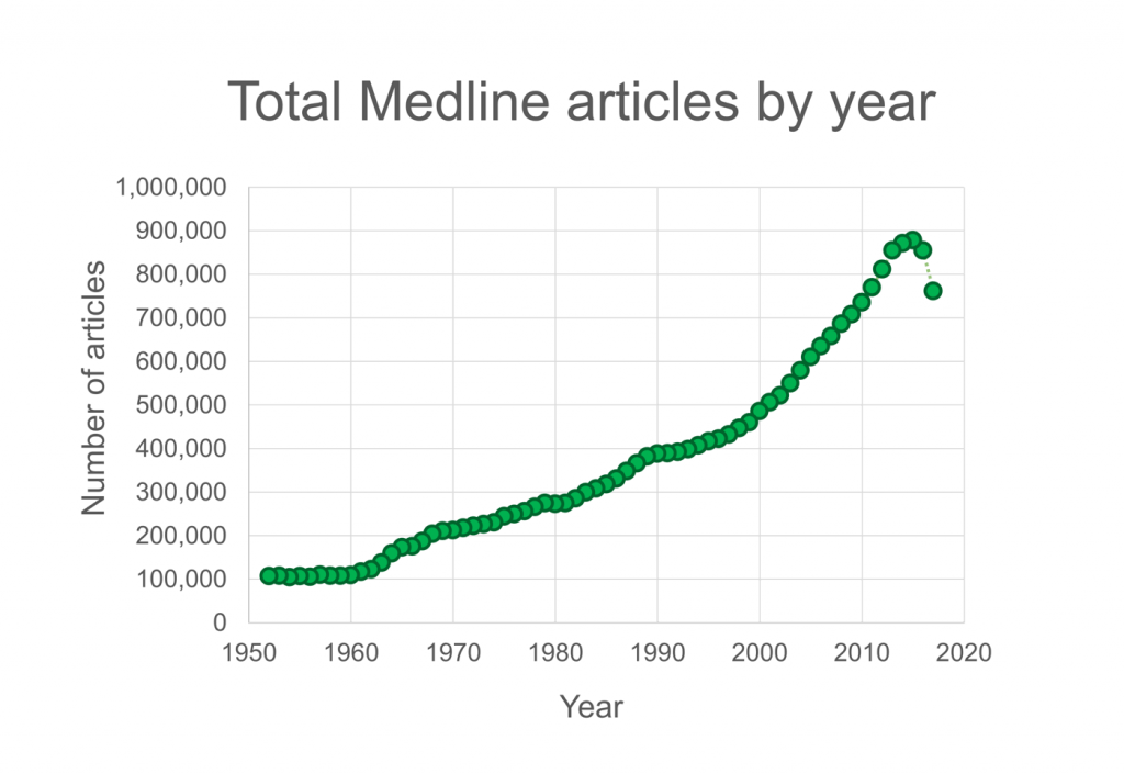 total Medline articles per year